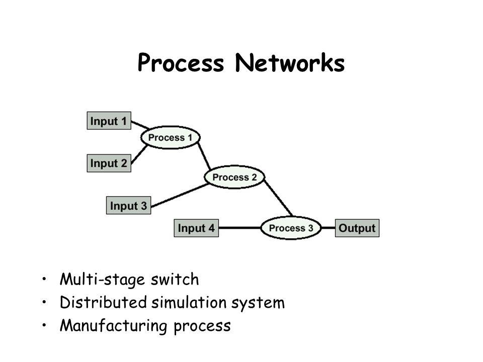Antrian M/M/1 Antrian tunggal (single queue) Server tunggal (single server) Pelanggan (paket) tiba sesuai dg proses Poisson dg rate per-detik Distribusi waktu pelayanan adalah eksponensial dg mean 1/  detik Buffer tak terbatas