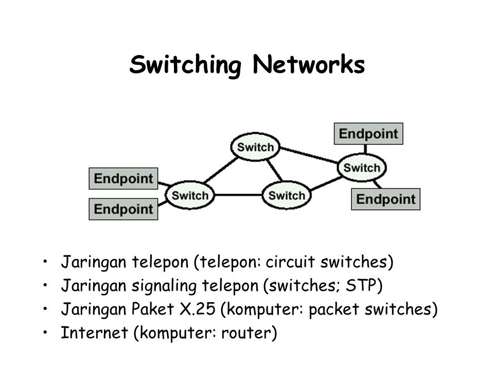 Switching Networks Jaringan telepon (telepon: circuit switches) Jaringan signaling telepon (switches; STP) Jaringan Paket X.25 (komputer: packet switches) Internet (komputer: router)