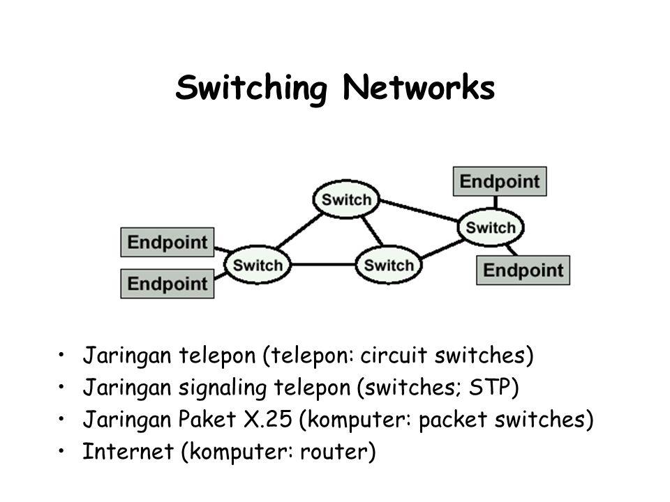 Switching Networks Ukuran performansi –Delay (end point to end point) –Throughput –Utilization –Blocking probability –Loss Pertanyaan –Topologi jaringan yg terbaik.