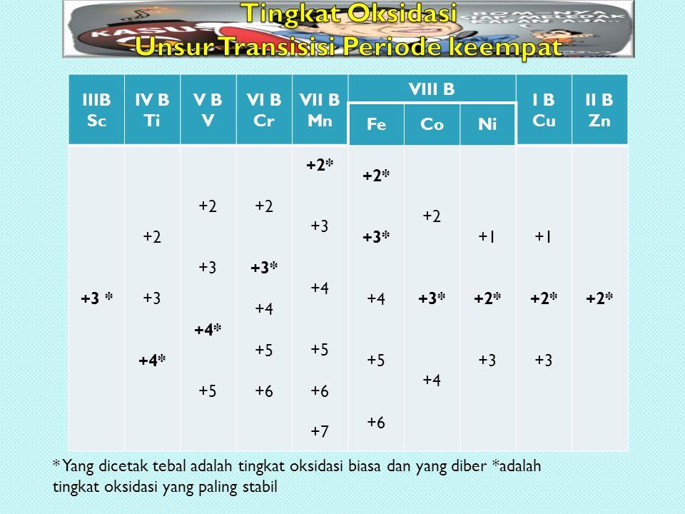 IIIB Sc IV B Ti V B V VI B Cr VII B Mn VIII B I B Cu II B Zn FeCoNi +3 * +2 +3 +4* +2 +3 +4* +5 +2 +3* +4 +5 +6 +2* +3 +4 +5 +6 +7 +2* +3* +4 +5 +6 +2 +3* +4 +1 +2* +3 +1 +2* +3 +2* * Yang dicetak tebal adalah tingkat oksidasi biasa dan yang diber *adalah tingkat oksidasi yang paling stabil