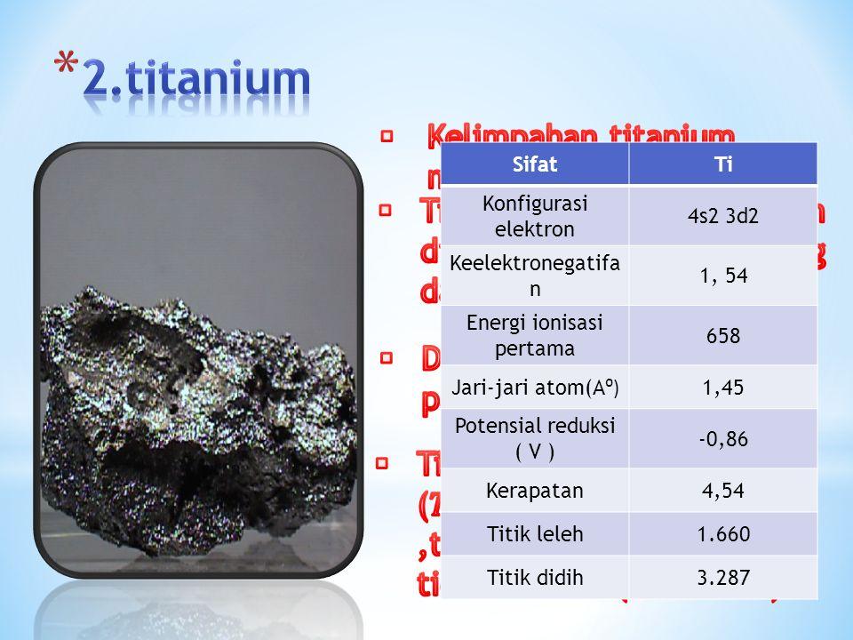 SifatTi Konfigurasi elektron 4s2 3d2 Keelektronegatifa n 1, 54 Energi ionisasi pertama 658 Jari-jari atom(A ⁰) 1,45 Potensial reduksi ( V ) -0,86 Kerapatan4,54 Titik leleh1.660 Titik didih3.287