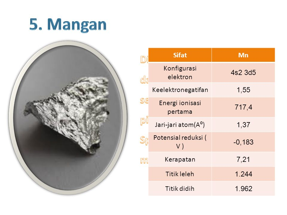SifatMn Konfigurasi elektron 4s2 3d5 Keelektronegatifan 1,55 Energi ionisasi pertama 717,4 Jari-jari atom(A⁰) 1,37 Potensial reduksi ( V ) -0,183 Kerapatan 7,21 Titik leleh 1.244 Titik didih 1.962