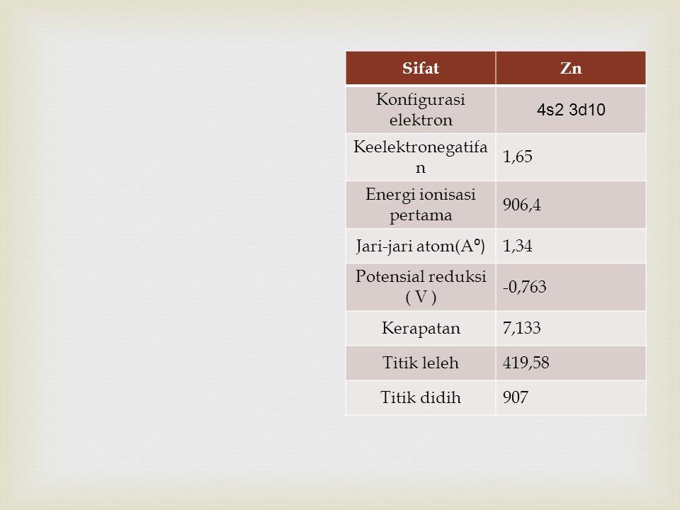 SifatZn Konfigurasi elektron 4s2 3d10 Keelektronegatifa n 1,65 Energi ionisasi pertama 906,4 Jari-jari atom(A ⁰) 1,34 Potensial reduksi ( V ) -0,763 Kerapatan7,133 Titik leleh419,58 Titik didih907