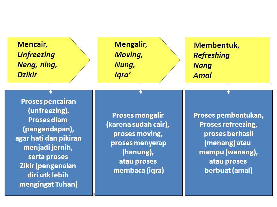 KESELURUHAN PROSES: LEMDIKANAS - 2008 Membentuk, Refreshing Nang Amal Mencair, Unfreezing Neng, ning, Dzikir Mengalir, Moving, Nung, Iqra' Proses pencairan (unfreezing).