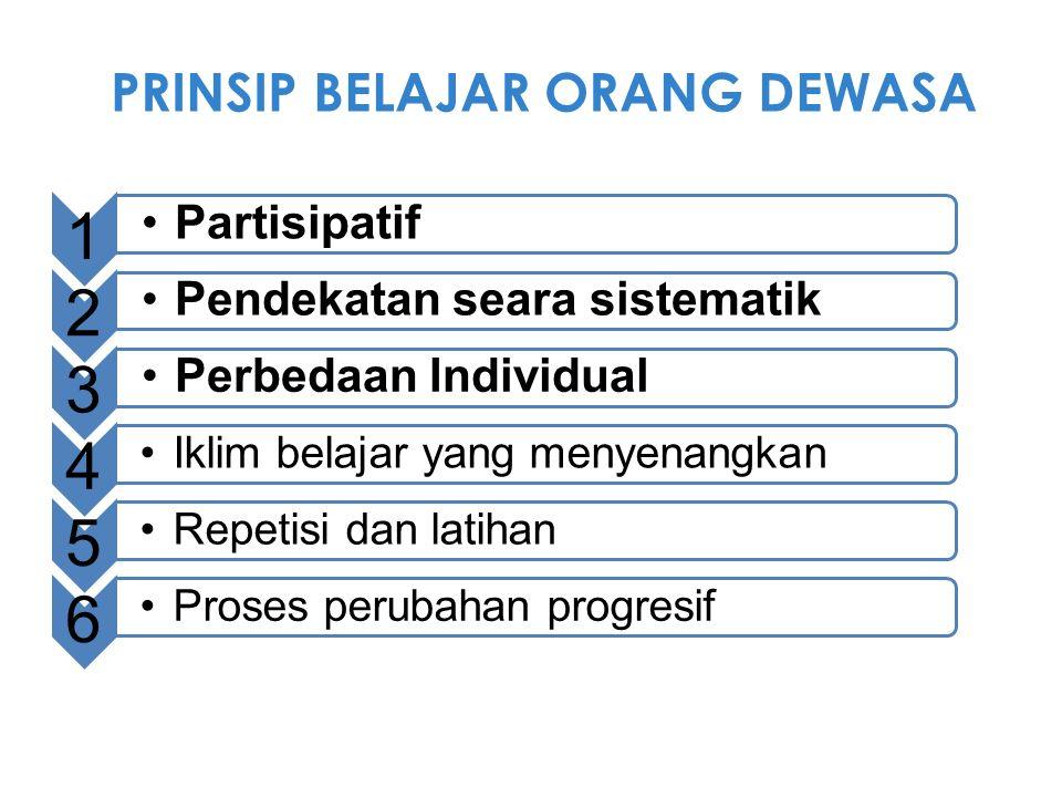 1 Partisipatif 2 Pendekatan seara sistematik 3 Perbedaan Individual 4 Iklim belajar yang menyenangkan 5 Repetisi dan latihan 6 Proses perubahan progre