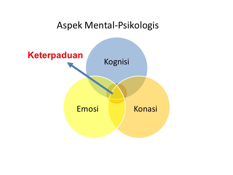 Kognisi KonasiEmosi Keterpaduan Aspek Mental-Psikologis