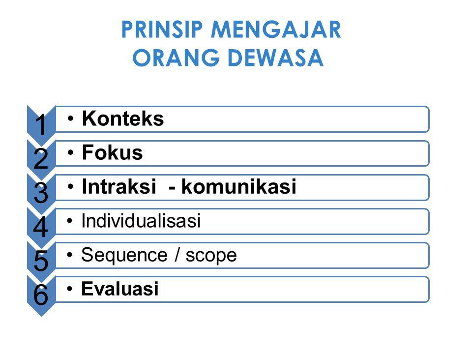 1 Konteks 2 Fokus 3 Intraksi - komunikasi 4 Individualisasi 5 Sequence / scope 6 Evaluasi PRINSIP MENGAJAR ORANG DEWASA