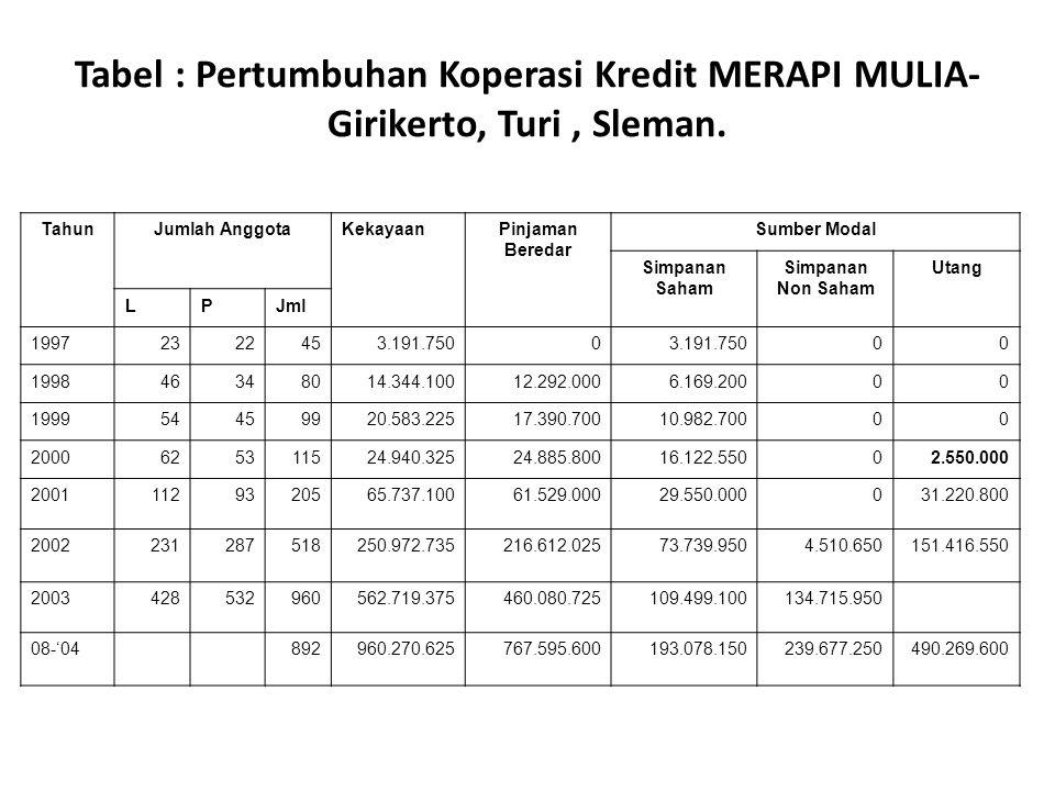 Tabel : Pertumbuhan Koperasi Kredit MERAPI MULIA- Girikerto, Turi, Sleman. TahunJumlah AnggotaKekayaanPinjaman Beredar Sumber Modal Simpanan Saham Sim