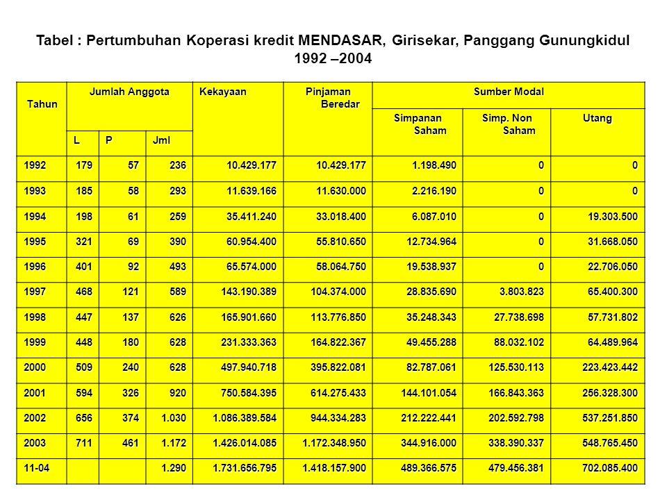 Tabel : Pertumbuhan Koperasi kredit MENDASAR, Girisekar, Panggang Gunungkidul 1992 –2004 Tahun Jumlah Anggota Kekayaan Pinjaman Beredar Sumber Modal S