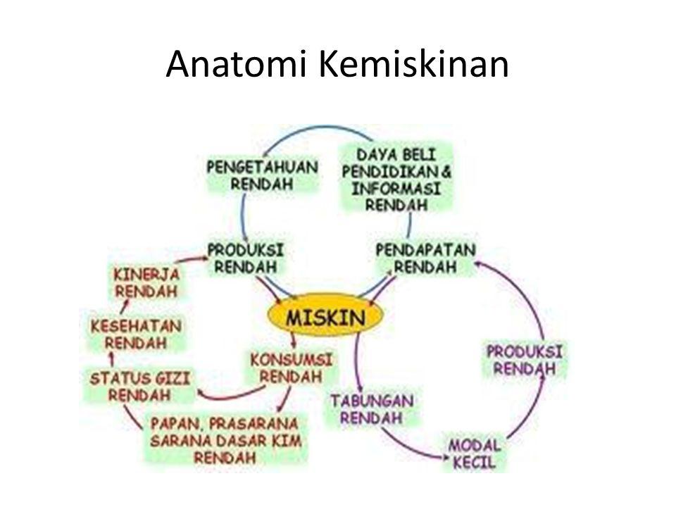 Anatomi Kemiskinan
