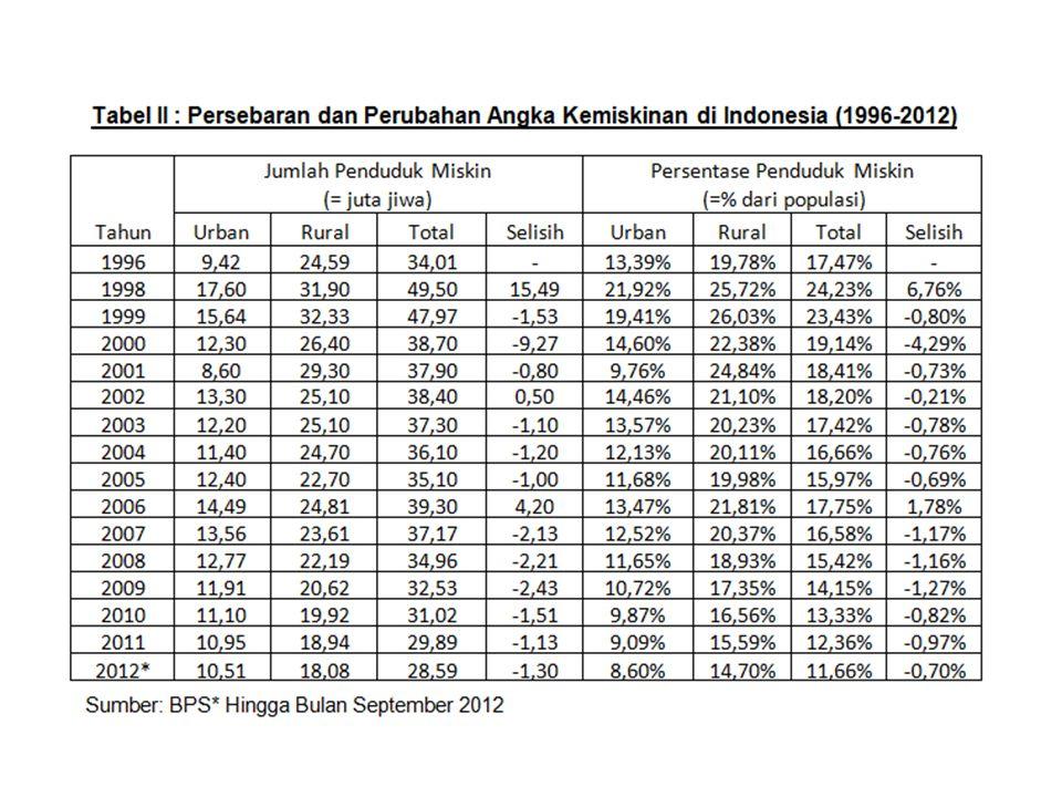 Tabel : Pertumbuhan Koperasi Kredit MERAPI MULIA- Girikerto, Turi, Sleman.