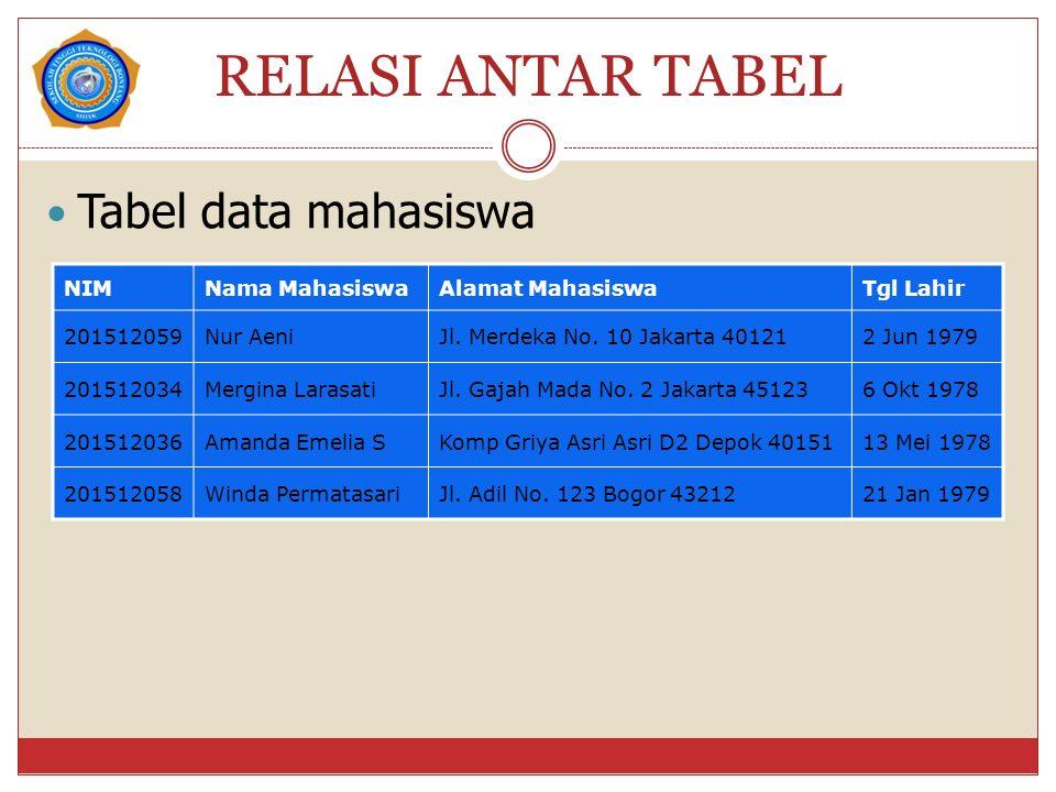 RELASI ANTAR TABEL Tabel data mahasiswa NIMNama MahasiswaAlamat MahasiswaTgl Lahir 201512059Nur AeniJl. Merdeka No. 10 Jakarta 401212 Jun 1979 2015120