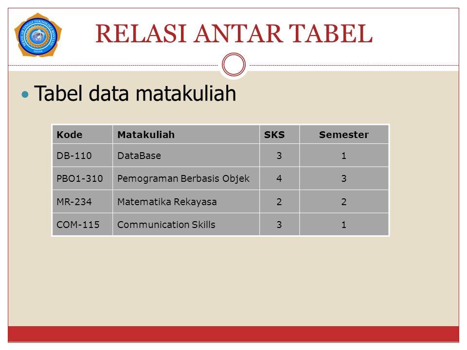 RELASI ANTAR TABEL Tabel data matakuliah KodeMatakuliahSKSSemester DB-110DataBase31 PBO1-310Pemograman Berbasis Objek43 MR-234Matematika Rekayasa22 COM-115Communication Skills31