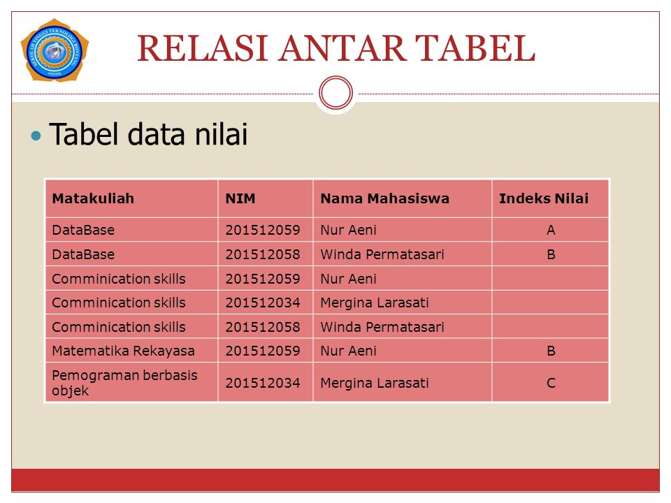 RELASI ANTAR TABEL Tabel data nilai MatakuliahNIMNama MahasiswaIndeks Nilai DataBase201512059Nur AeniA DataBase201512058Winda PermatasariB Comminication skills201512059Nur Aeni Comminication skills201512034Mergina Larasati Comminication skills201512058Winda Permatasari Matematika Rekayasa201512059Nur AeniB Pemograman berbasis objek 201512034Mergina LarasatiC