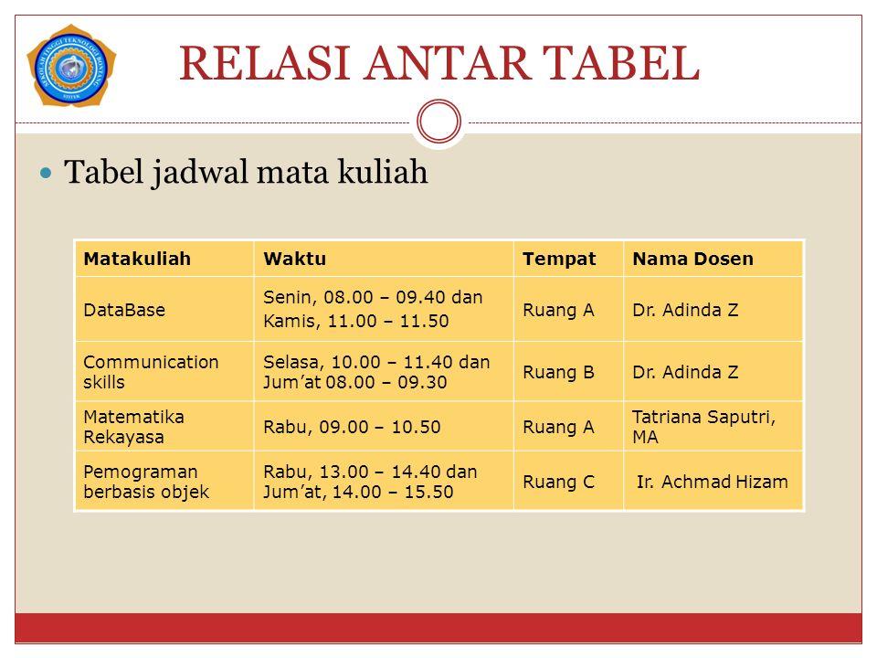 RELASI ANTAR TABEL Tabel jadwal mata kuliah MatakuliahWaktuTempatNama Dosen DataBase Senin, 08.00 – 09.40 dan Kamis, 11.00 – 11.50 Ruang ADr.