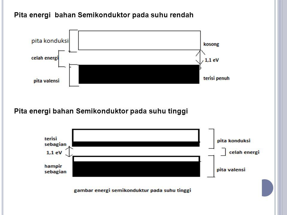 Pita energi bahan Semikonduktor pada suhu rendah Pita energi bahan Semikonduktor pada suhu tinggi