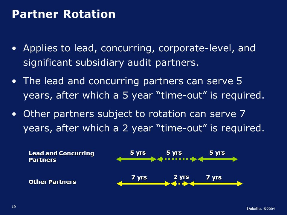 Deloitte. ©2004 19 Partner Rotation Applies to lead, concurring, corporate-level, and significant subsidiary audit partners. The lead and concurring p