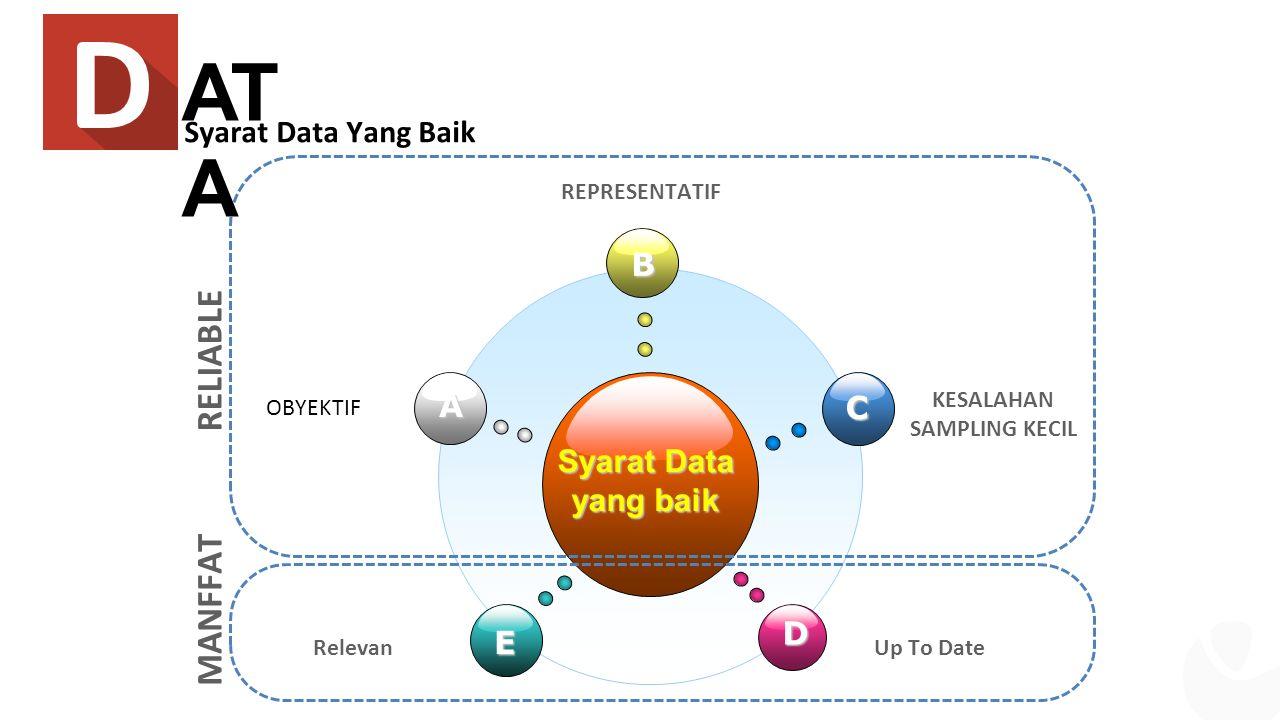 Syarat Data yang baik B E C D A OBYEKTIF REPRESENTATIF KESALAHAN SAMPLING KECIL RelevanUp To Date RELIABLE MANFFAT AT A Syarat Data Yang Baik