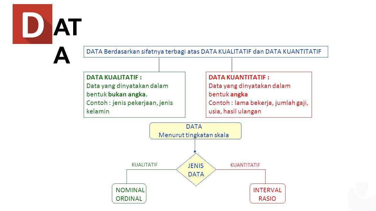 AT A DATA Berdasarkan sifatnya terbagi atas DATA KUALITATIF dan DATA KUANTITATIF DATA KUALITATIF : Data yang dinyatakan dalam bentuk bukan angka.