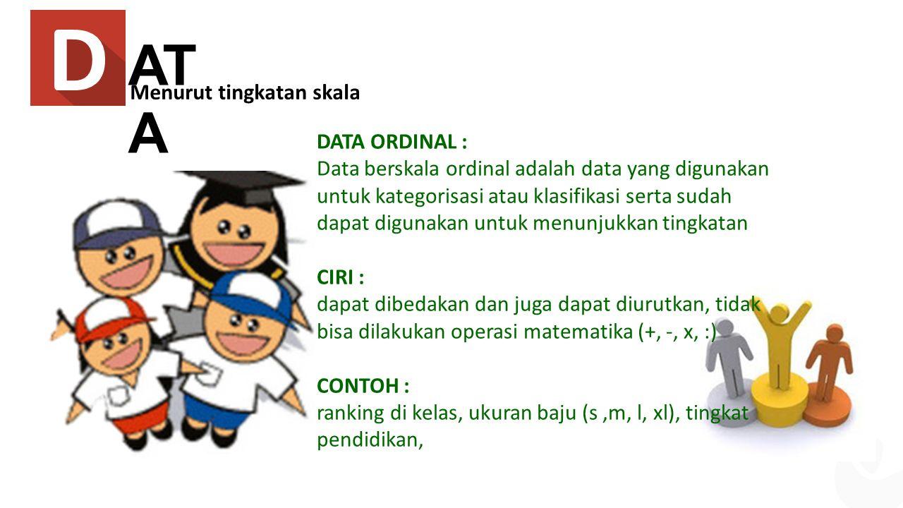 AT A DATA ORDINAL : Data berskala ordinal adalah data yang digunakan untuk kategorisasi atau klasifikasi serta sudah dapat digunakan untuk menunjukkan tingkatan CIRI : dapat dibedakan dan juga dapat diurutkan, tidak bisa dilakukan operasi matematika (+, -, x, :) CONTOH : ranking di kelas, ukuran baju (s,m, l, xl), tingkat pendidikan, Menurut tingkatan skala