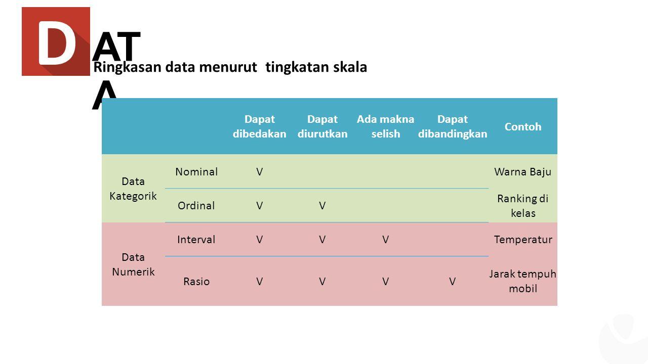 AT A Dapat dibedakan Dapat diurutkan Ada makna selish Dapat dibandingkan Contoh Data Kategorik NominalV Warna Baju OrdinalVV Ranking di kelas Data Numerik IntervalVVV Temperatur RasioVVVV Jarak tempuh mobil Ringkasan data menurut tingkatan skala