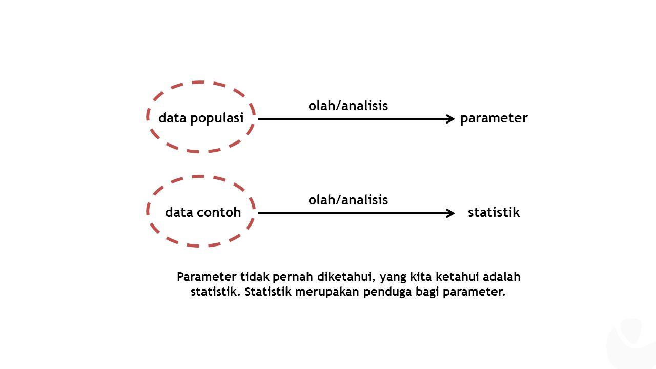 data populasiparameter olah/analisis data contohstatistik olah/analisis Parameter tidak pernah diketahui, yang kita ketahui adalah statistik.