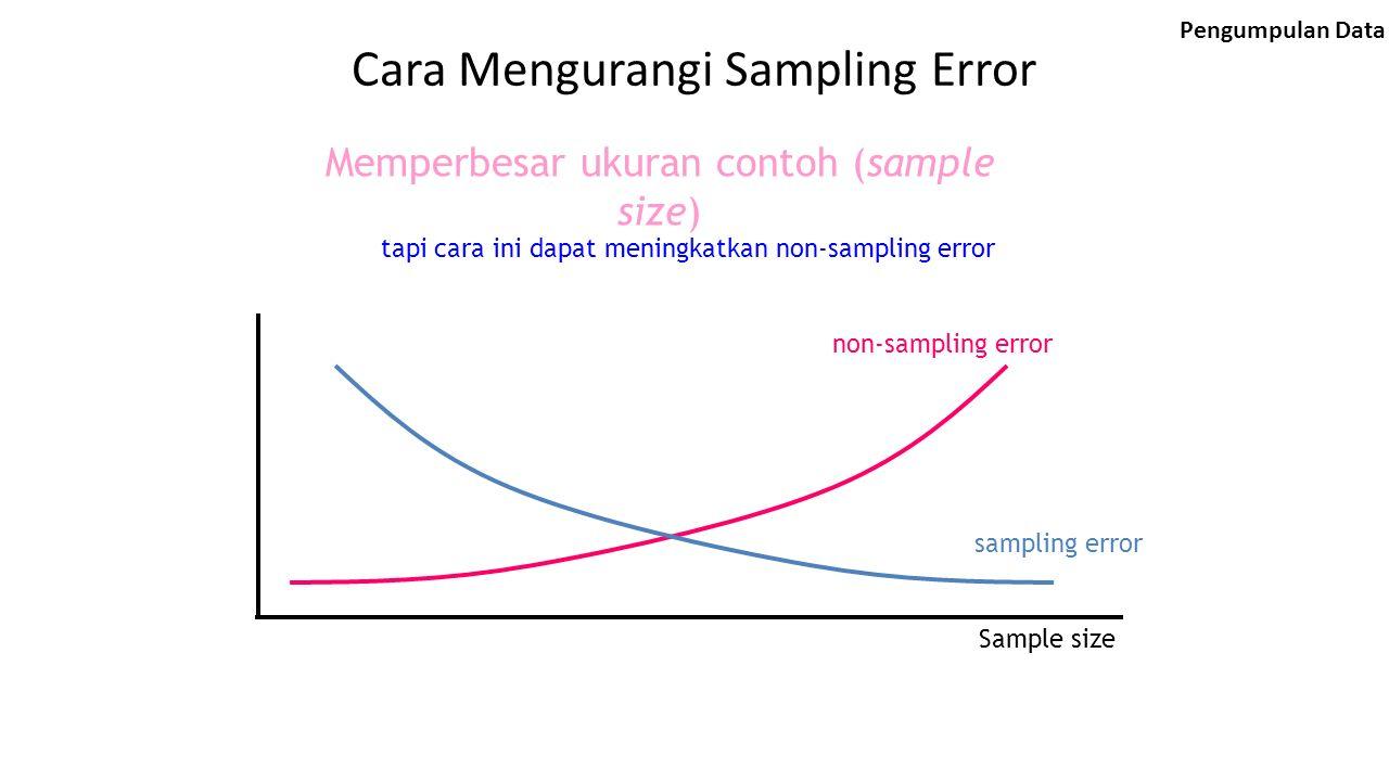 Cara Mengurangi Sampling Error Memperbesar ukuran contoh (sample size) tapi cara ini dapat meningkatkan non-sampling error non-sampling error sampling error Sample size Pengumpulan Data