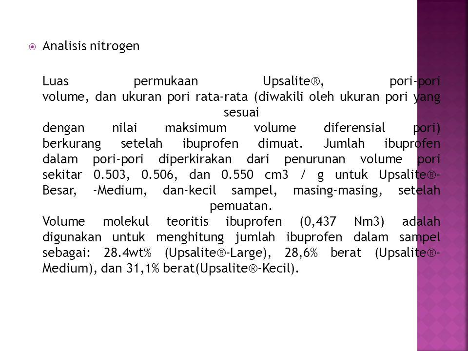  Analisis nitrogen Luas permukaan Upsalite®, pori-pori volume, dan ukuran pori rata-rata (diwakili oleh ukuran pori yang sesuai dengan nilai maksimum volume diferensial pori) berkurang setelah ibuprofen dimuat.
