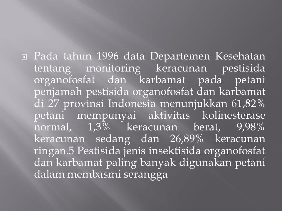  Pada tahun 1996 data Departemen Kesehatan tentang monitoring keracunan pestisida organofosfat dan karbamat pada petani penjamah pestisida organofosfat dan karbamat di 27 provinsi Indonesia menunjukkan 61,82% petani mempunyai aktivitas kolinesterase normal, 1,3% keracunan berat, 9,98% keracunan sedang dan 26,89% keracunan ringan.5 Pestisida jenis insektisida organofosfat dan karbamat paling banyak digunakan petani dalam membasmi serangga