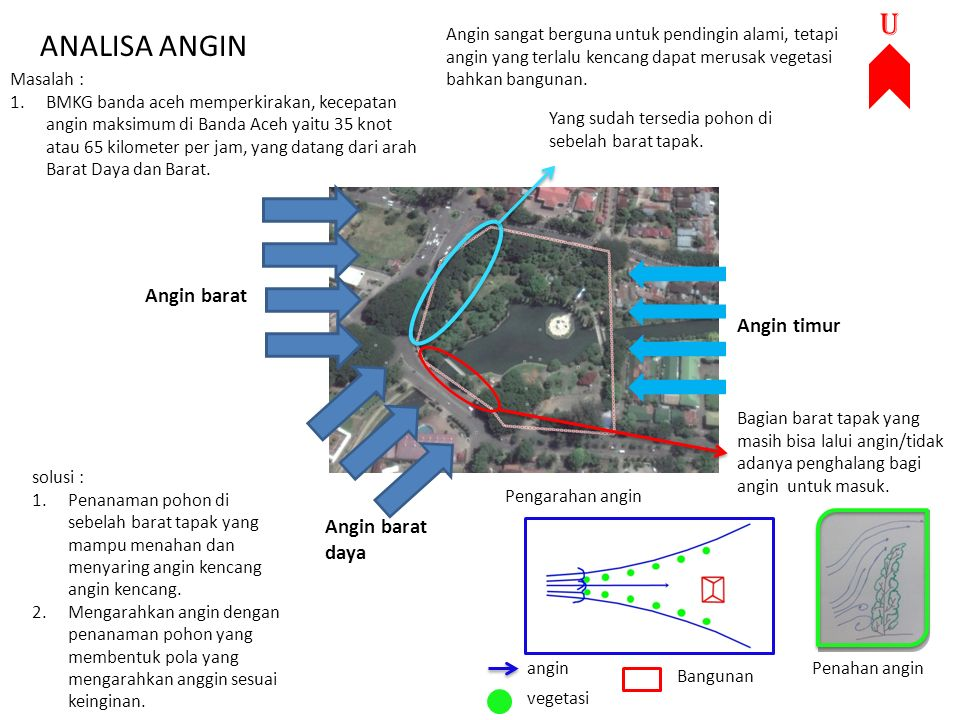 ANALISA ANGIN Angin barat Angin timur Masalah : 1.BMKG banda aceh memperkirakan, kecepatan angin maksimum di Banda Aceh yaitu 35 knot atau 65 kilomete