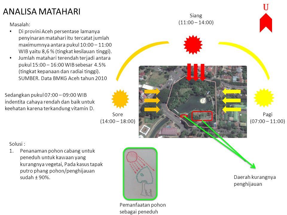 ANALISA MATAHARI Pagi (07:00 – 11:00) Sore (14:00 – 18:00) Siang (11:00 – 14:00) Masalah: Di provini Aceh persentase lamanya penyinaran matahari itu t
