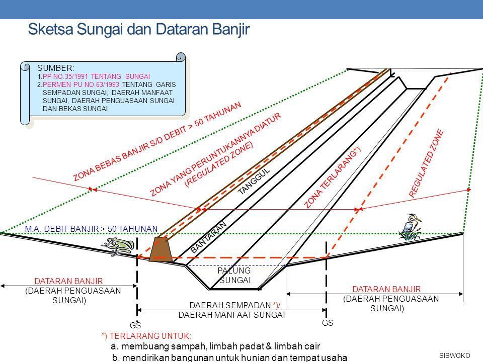 Comprehensive Flood Damage Mitigation FLOOD (NATURAL PHENOMENA) LARGER DAMAGE LARGER DAMAGE HUMAN ACTIVITY STRUCTURAL MEASURES SMALL DAMAGE SMALL DAMA