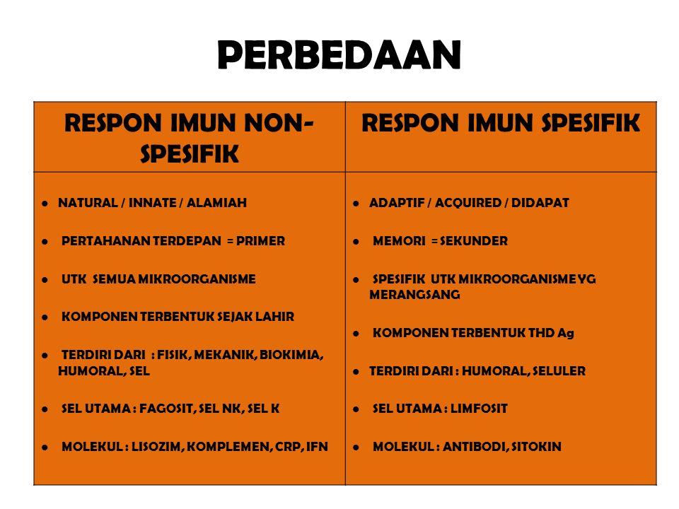 PERBEDAAN RESPON IMUN NON- SPESIFIK RESPON IMUN SPESIFIK NATURAL / INNATE / ALAMIAH PERTAHANAN TERDEPAN = PRIMER UTK SEMUA MIKROORGANISME KOMPONEN TERBENTUK SEJAK LAHIR TERDIRI DARI : FISIK, MEKANIK, BIOKIMIA, HUMORAL, SEL SEL UTAMA : FAGOSIT, SEL NK, SEL K MOLEKUL : LISOZIM, KOMPLEMEN, CRP, IFN ADAPTIF / ACQUIRED / DIDAPAT MEMORI = SEKUNDER SPESIFIK UTK MIKROORGANISME YG MERANGSANG KOMPONEN TERBENTUK THD Ag TERDIRI DARI : HUMORAL, SELULER SEL UTAMA : LIMFOSIT MOLEKUL : ANTIBODI, SITOKIN