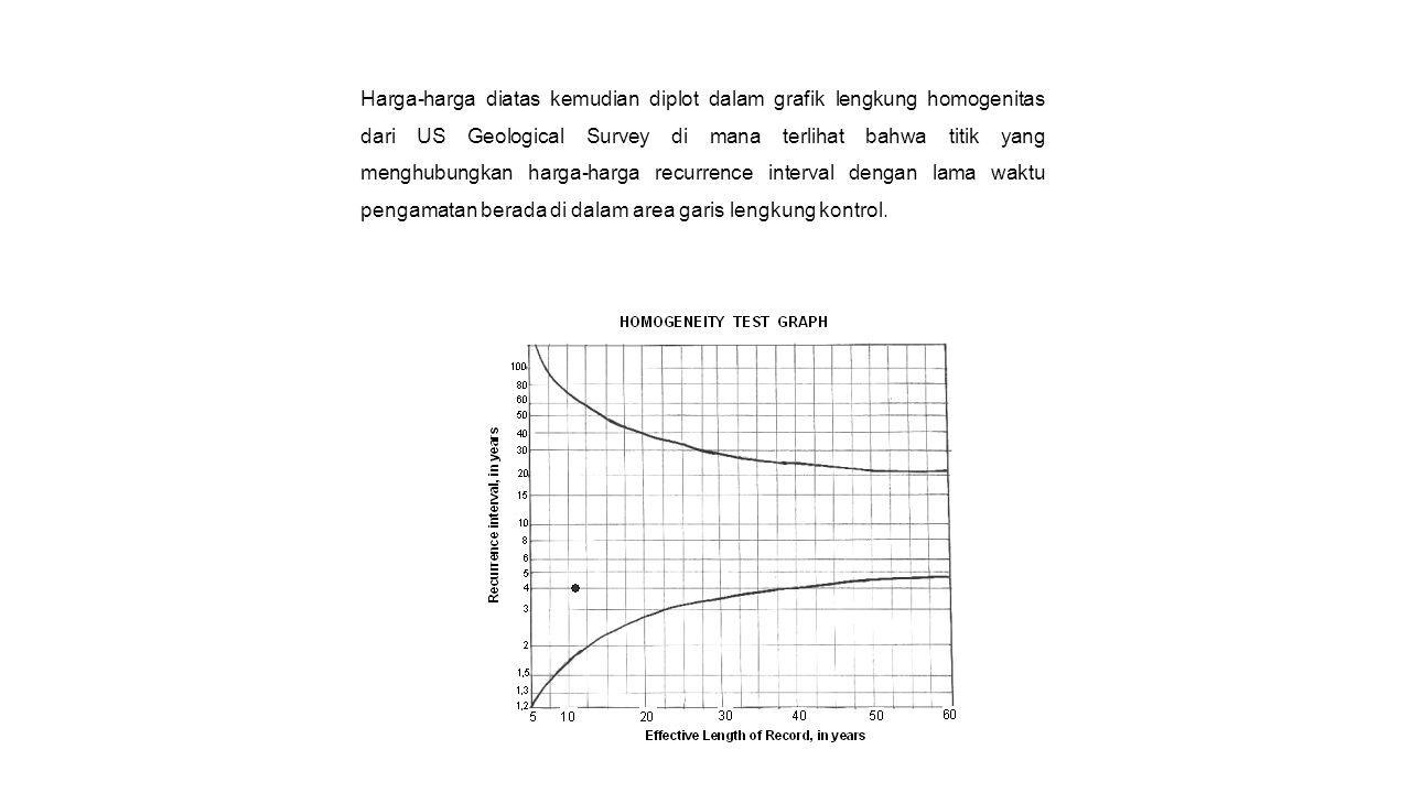 Harga-harga diatas kemudian diplot dalam grafik lengkung homogenitas dari US Geological Survey di mana terlihat bahwa titik yang menghubungkan harga-h