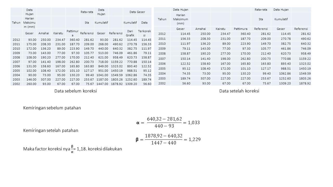 Data Hujan Rata-rata Data Hujan Data Geser Tahun Harian Maksimu m (mm) StaKumulatif Data GeserAmahaiKairatu Pattimur a ReferensiGeserReferensi Dari Gr