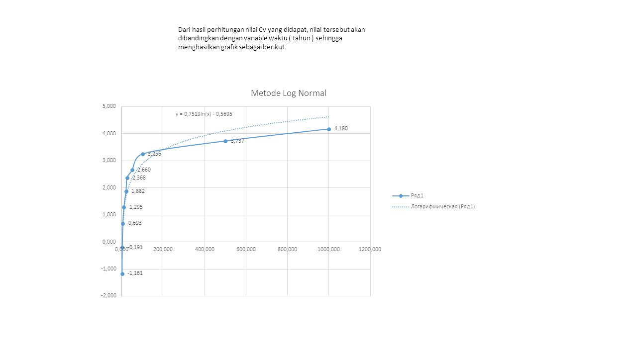 Dari hasil perhitungan nilai Cv yang didapat, nilai tersebut akan dibandingkan dengan variable waktu ( tahun ) sehingga menghasilkan grafik sebagai be