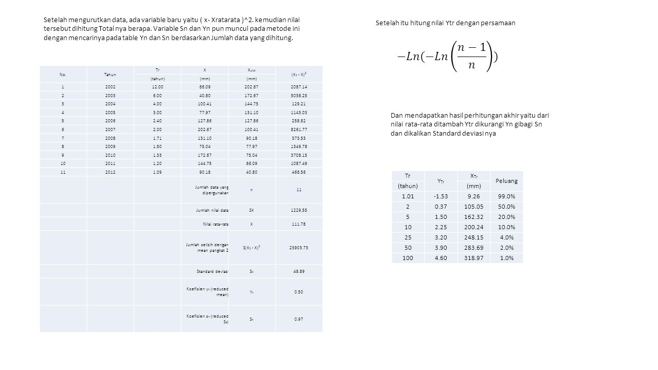 No.Tahun TrXX urut (X 1 - X) 2 (tahun)(mm) 1200212.0066.09202.672087.14 220036.0040.80172.675038.25 320044.00100.41144.75129.21 420053.0077.97131.1011
