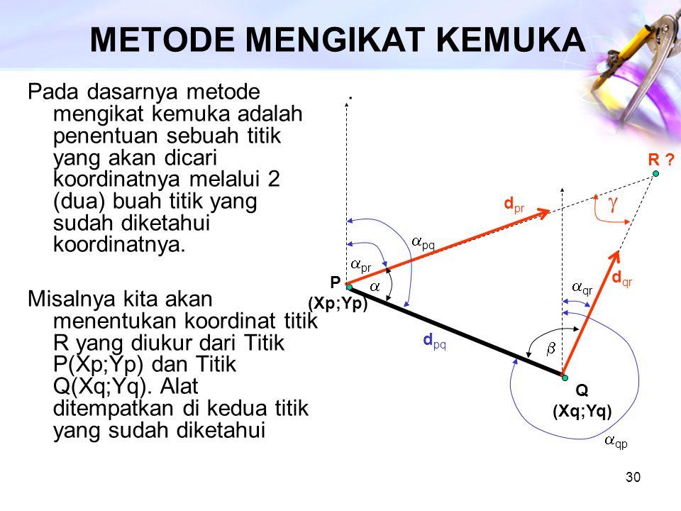 30 METODE MENGIKAT KEMUKA Pada dasarnya metode mengikat kemuka adalah penentuan sebuah titik yang akan dicari koordinatnya melalui 2 (dua) buah titik