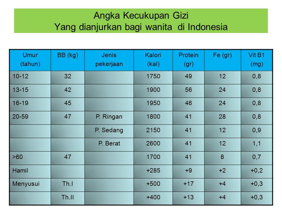 Angka Kecukupan Gizi Yang dianjurkan bagi wanita di Indonesia Umur (tahun) BB (kg)Jenis pekerjaan Kalori (kal) Protein (gr) Fe (gr)Vit B1 (mg) 10-1232175049120,8 13-1542190056240,8 16-1945195046240,8 20-5947P.