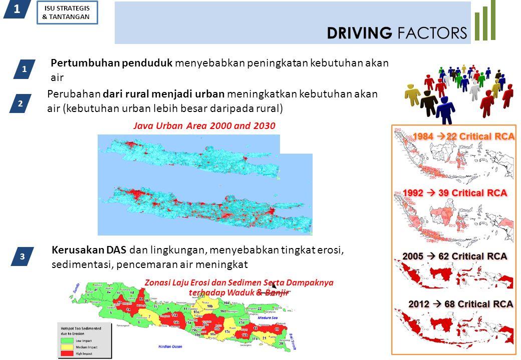 4 DRIVING FACTORS 1 ISU STRATEGIS & TANTANGAN Pertumbuhan penduduk menyebabkan peningkatan kebutuhan akan air 3 2 1 Perubahan dari rural menjadi urban
