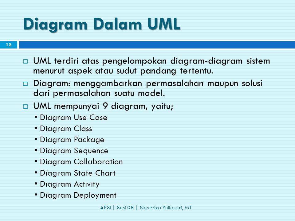 Diagram Dalam UML  UML terdiri atas pengelompokan diagram-diagram sistem menurut aspek atau sudut pandang tertentu.