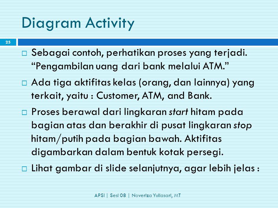 Diagram Activity  Sebagai contoh, perhatikan proses yang terjadi.