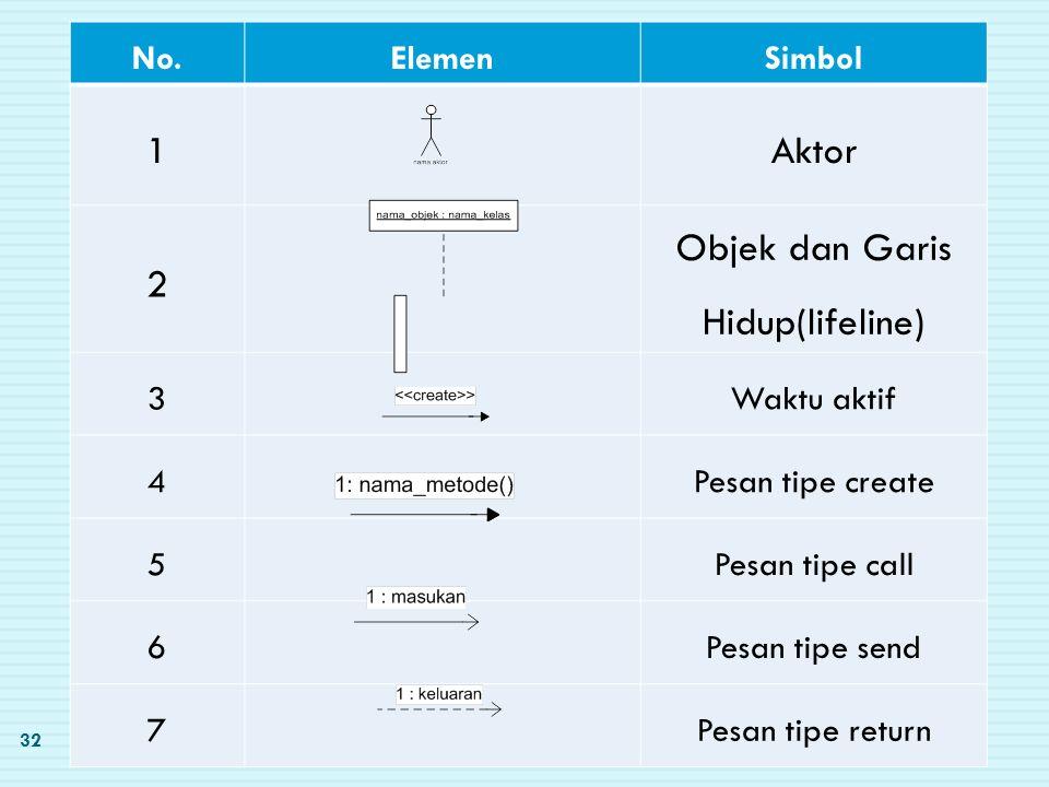 APSI | Sesi 08 | Noveriza Yuliasari, MT 32 No.ElemenSimbol 1Aktor 2 Objek dan Garis Hidup(lifeline) 3Waktu aktif 4Pesan tipe create 5Pesan tipe call 6Pesan tipe send 7Pesan tipe return