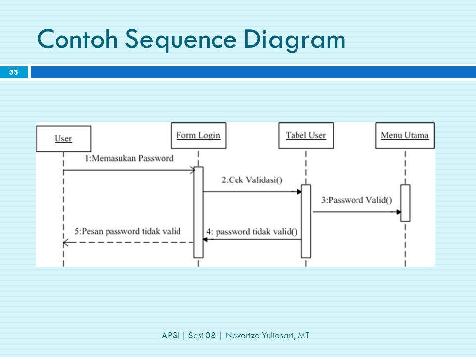 Contoh Sequence Diagram APSI | Sesi 08 | Noveriza Yuliasari, MT 33