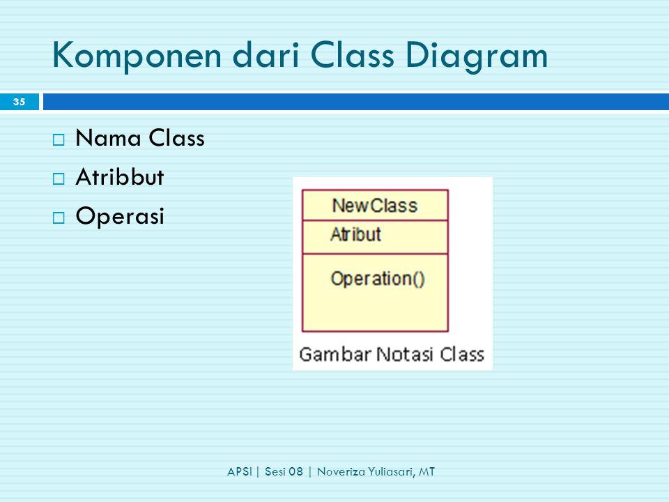 Komponen dari Class Diagram APSI | Sesi 08 | Noveriza Yuliasari, MT 35  Nama Class  Atribbut  Operasi