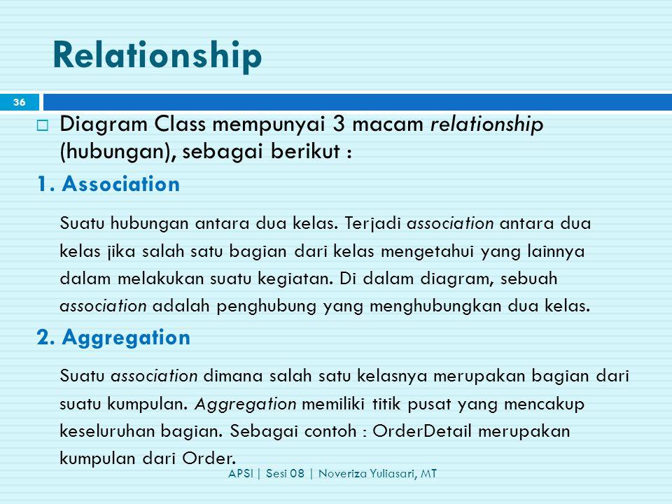 Relationship  Diagram Class mempunyai 3 macam relationship (hubungan), sebagai berikut : 1.