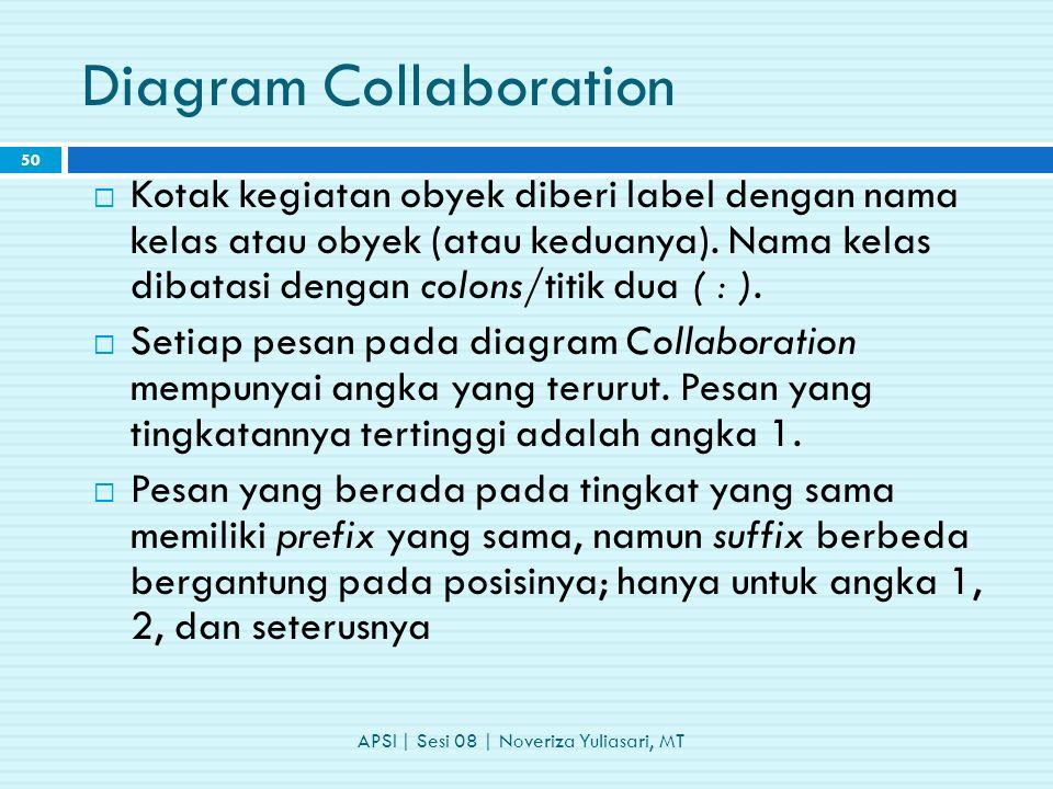Diagram Collaboration  Kotak kegiatan obyek diberi label dengan nama kelas atau obyek (atau keduanya).