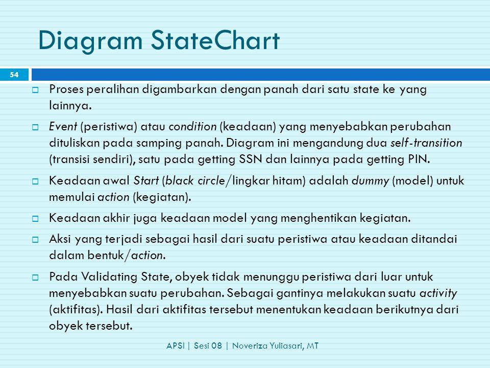 Diagram StateChart  Proses peralihan digambarkan dengan panah dari satu state ke yang lainnya.