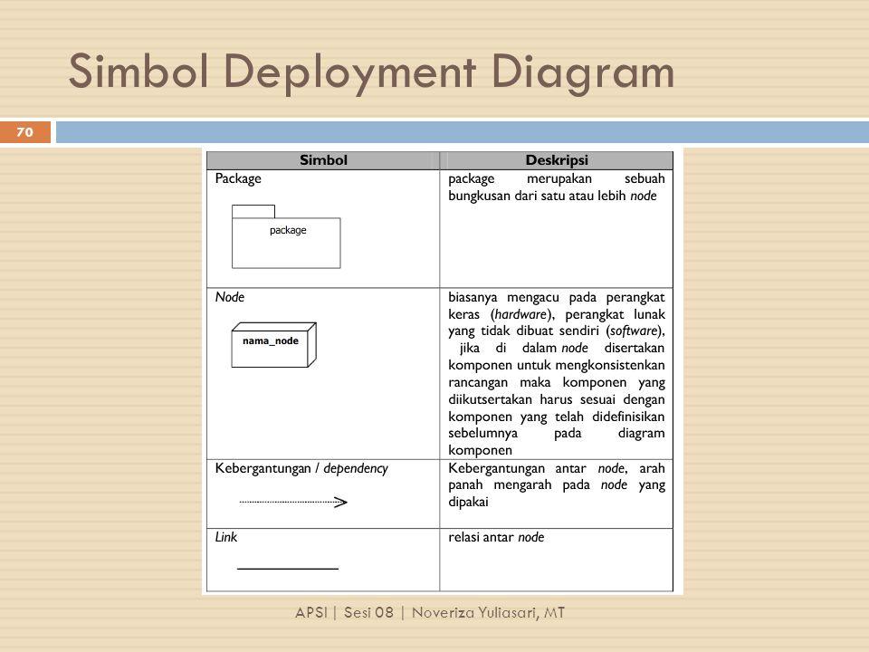 Simbol Deployment Diagram APSI | Sesi 08 | Noveriza Yuliasari, MT 70