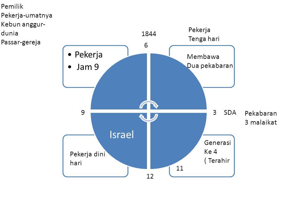 Pekerja dini hari Col.400 Israel yang pertama tama di panggil Maz 105:8-10 Israel yg satu satunya TUHAN membuat perjanjian.